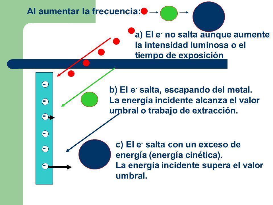 - - - - - - a) El e - no salta aunque aumente la intensidad luminosa o el tiempo de exposición b) El e - salta, escapando del metal. La energía incide