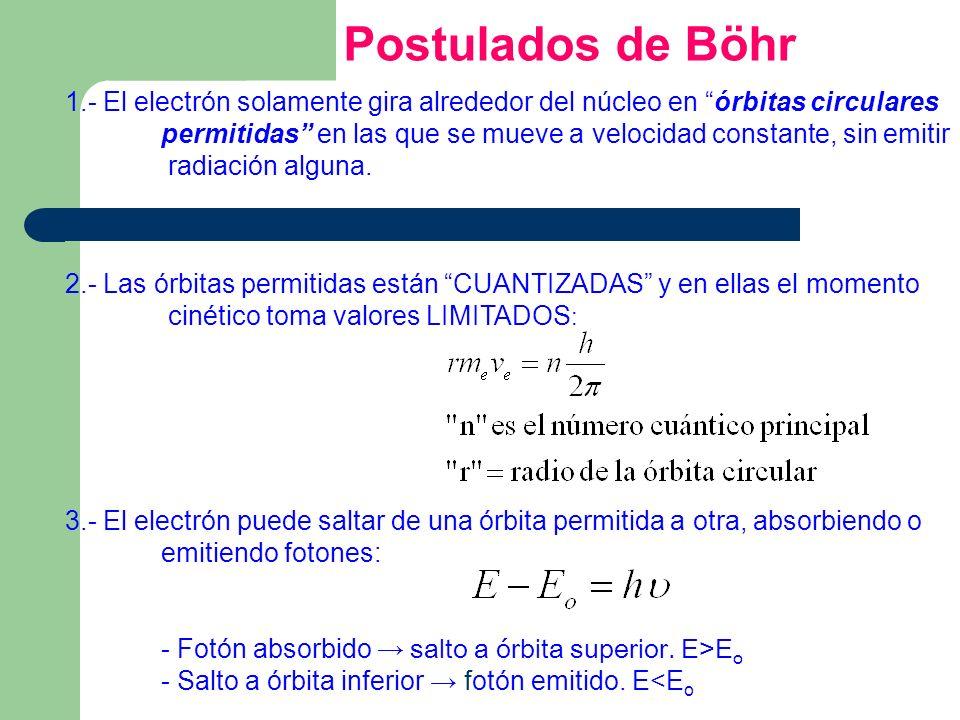 Postulados de Böhr 1.- El electrón solamente gira alrededor del núcleo en órbitas circulares permitidas en las que se mueve a velocidad constante, sin