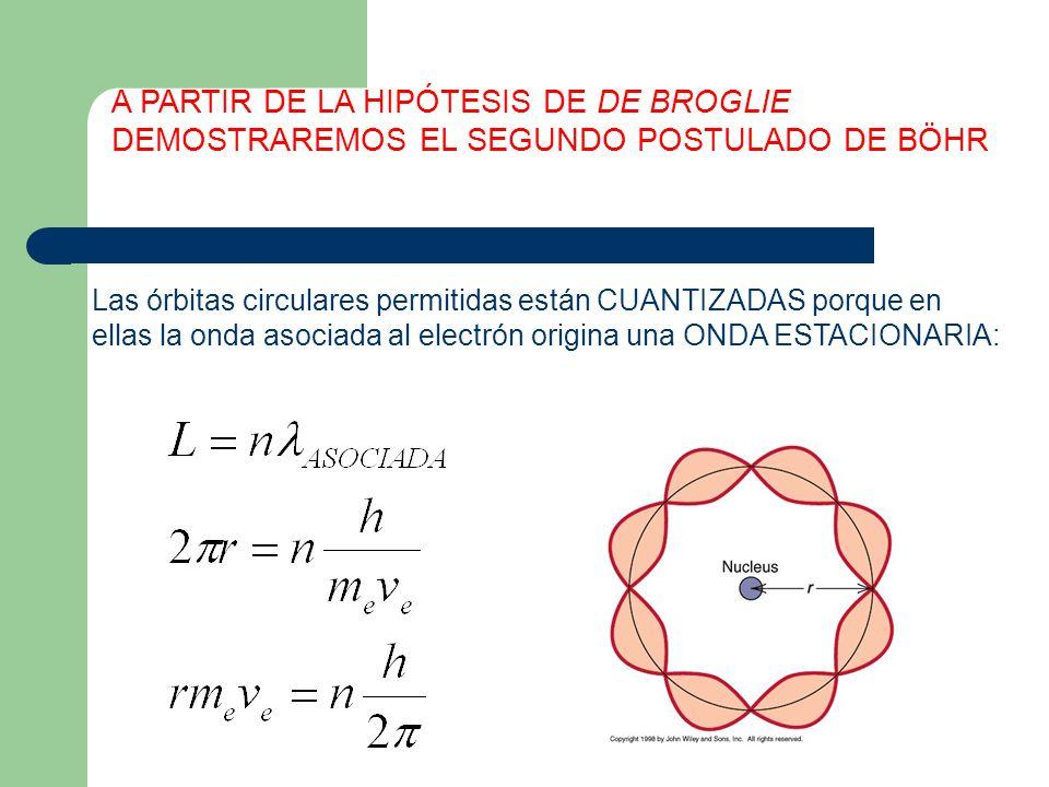 A PARTIR DE LA HIPÓTESIS DE DE BROGLIE DEMOSTRAREMOS EL SEGUNDO POSTULADO DE BÖHR Las órbitas circulares permitidas están CUANTIZADAS porque en ellas
