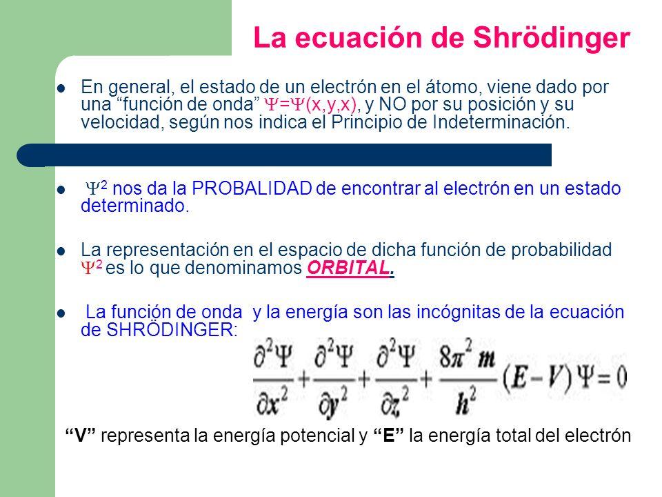 La ecuación de Shrödinger En general, el estado de un electrón en el átomo, viene dado por una función de onda = (x,y,x), y NO por su posición y su ve