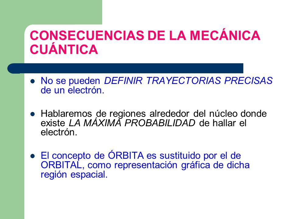 CONSECUENCIAS DE LA MECÁNICA CUÁNTICA No se pueden DEFINIR TRAYECTORIAS PRECISAS de un electrón. Hablaremos de regiones alrededor del núcleo donde exi