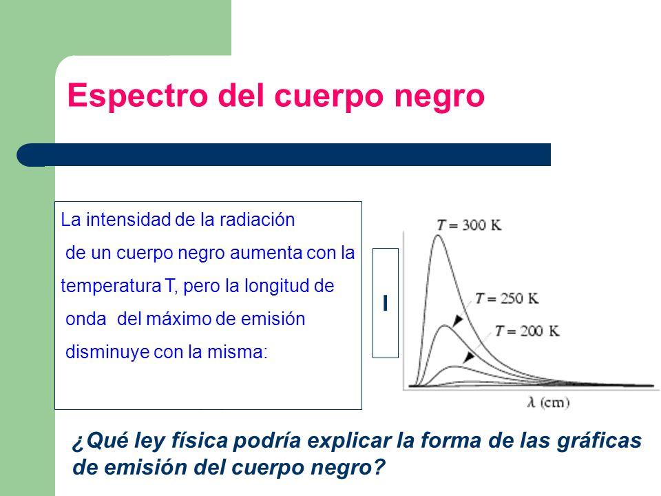 Espectro del cuerpo negro I La intensidad de la radiación de un cuerpo negro aumenta con la temperatura T, pero la longitud de onda del máximo de emis