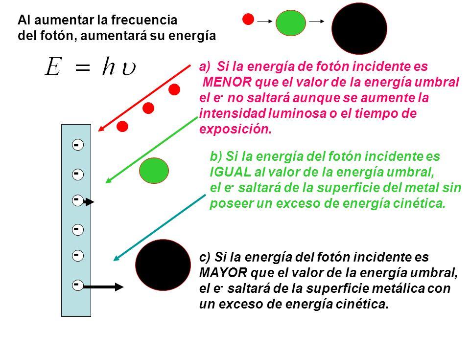 - - - - - - a)Si la energía de fotón incidente es MENOR que el valor de la energía umbral el e - no saltará aunque se aumente la intensidad luminosa o