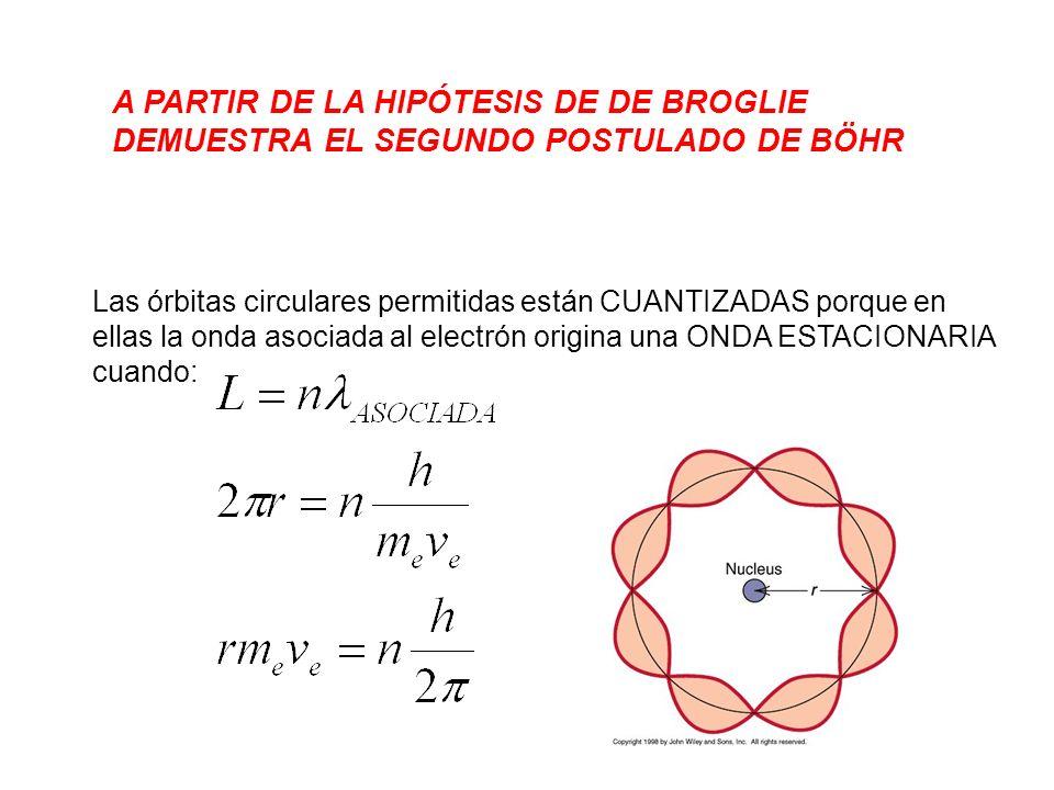 A PARTIR DE LA HIPÓTESIS DE DE BROGLIE DEMUESTRA EL SEGUNDO POSTULADO DE BÖHR Las órbitas circulares permitidas están CUANTIZADAS porque en ellas la o