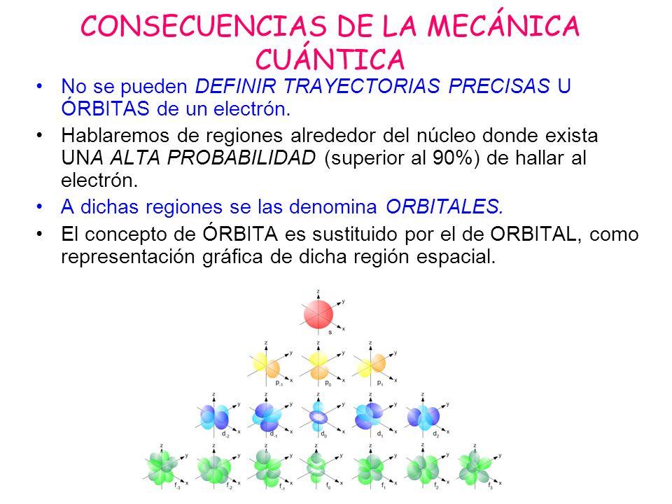 CONSECUENCIAS DE LA MECÁNICA CUÁNTICA No se pueden DEFINIR TRAYECTORIAS PRECISAS U ÓRBITAS de un electrón. Hablaremos de regiones alrededor del núcleo