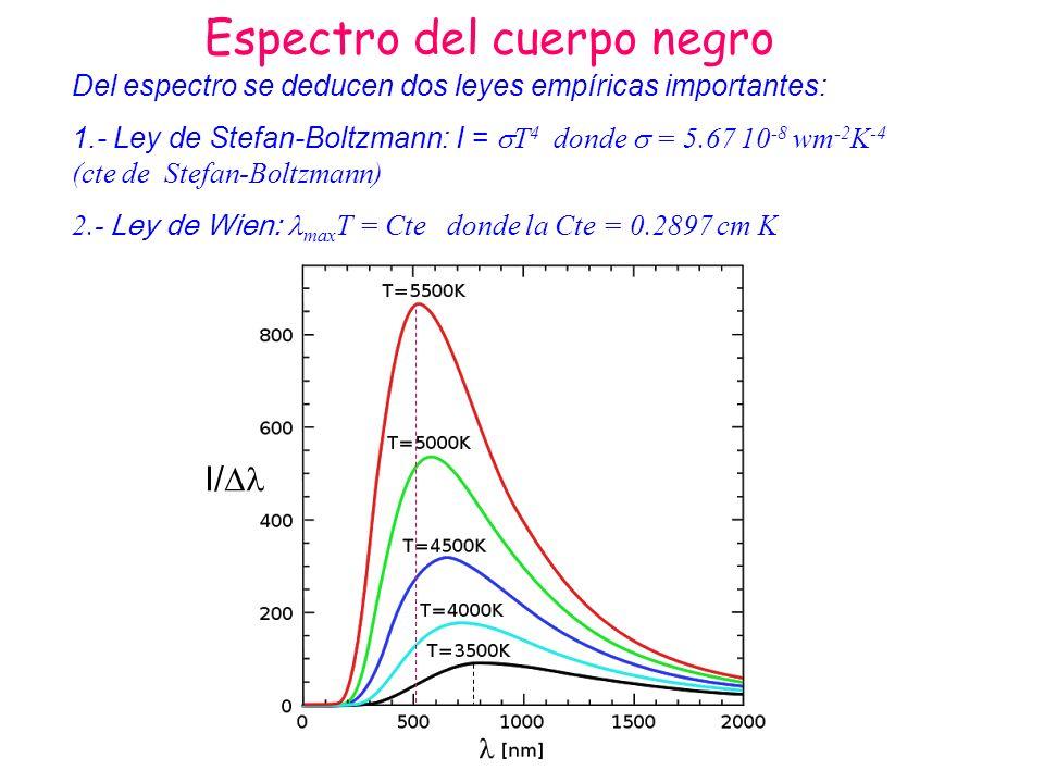 Espectro del cuerpo negro Del espectro se deducen dos leyes empíricas importantes: 1.- Ley de Stefan-Boltzmann: I = T 4 donde = 5.67 10 -8 wm -2 K -4