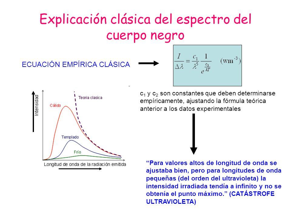 Explicación clásica del espectro del cuerpo negro Para valores altos de longitud de onda se ajustaba bien, pero para longitudes de onda pequeñas (del
