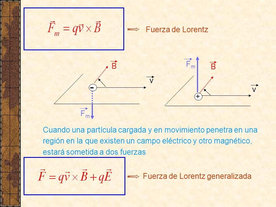 Fuerza de Lorentz Cuando una partícula cargada y en movimiento penetra en una región en la que existen un campo eléctrico y otro magnético, estará som