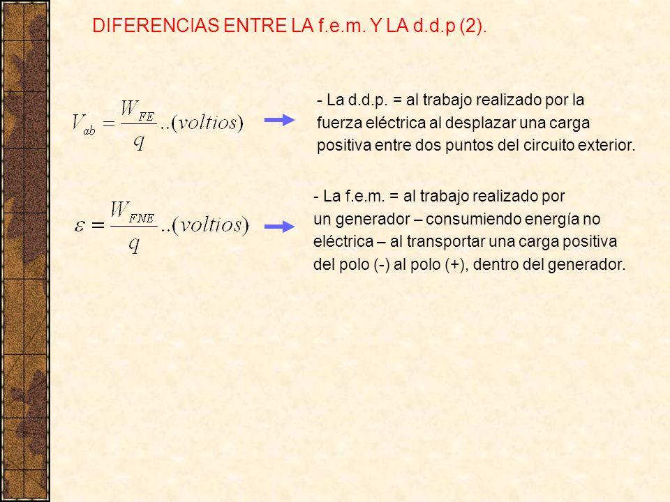DIFERENCIAS ENTRE LA f.e.m. Y LA d.d.p (2). - La d.d.p. = al trabajo realizado por la fuerza eléctrica al desplazar una carga positiva entre dos punto