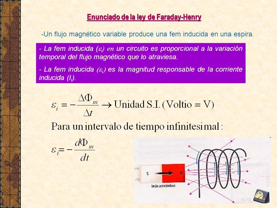 Enunciado de la ley de Faraday-Henry -Un flujo magnético variable produce una fem inducida en una espira. - La fem inducida ( i ) en un circuito es pr