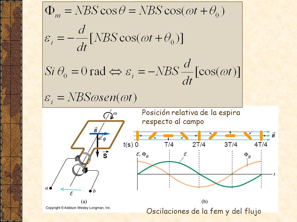 Posición relativa de la espira respecto al campo Oscilaciones de la fem y del flujo S t(s) 0 T/4 2T/4 3T/4 4T/4