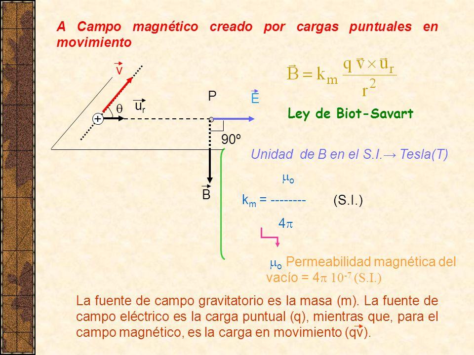 A Campo magnético creado por cargas puntuales en movimiento Ley de Biot-Savart o k m = -------- 4 o Permeabilidad magnética del vacío = 4 10 -7 (S.I.)