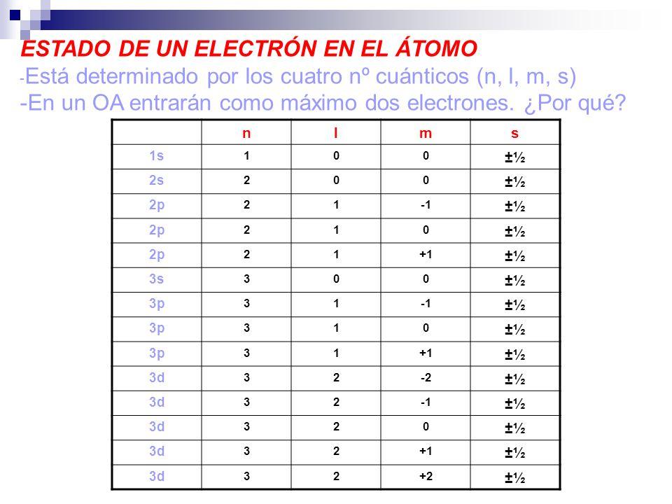 ESTADO DE UN ELECTRÓN EN EL ÁTOMO - Está determinado por los cuatro nº cuánticos (n, l, m, s) -En un OA entrarán como máximo dos electrones. ¿Por qué?
