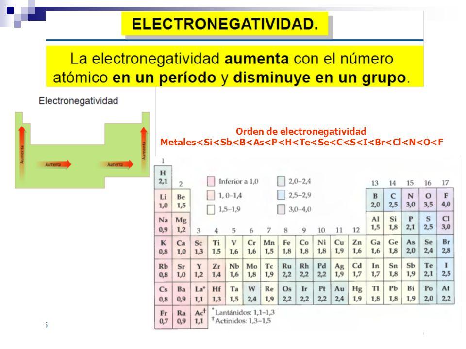 Orden de electronegatividad Metales<Si<Sb<B<As<P<H<Te<Se<C<S<I<Br<Cl<N<O<F