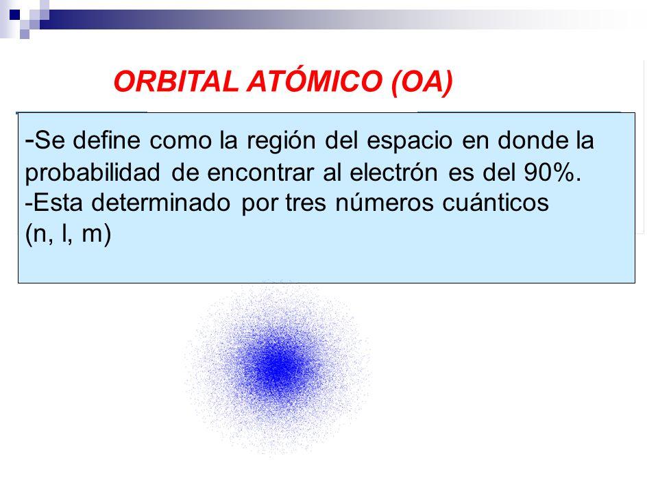 - Se define como la región del espacio en donde la probabilidad de encontrar al electrón es del 90%. -Esta determinado por tres números cuánticos (n,