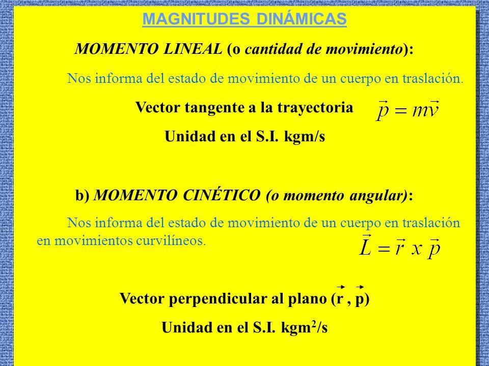10 MAGNITUDES DINÁMICAS MOMENTO LINEAL (o cantidad de movimiento): Nos informa del estado de movimiento de un cuerpo en traslación. Vector tangente a