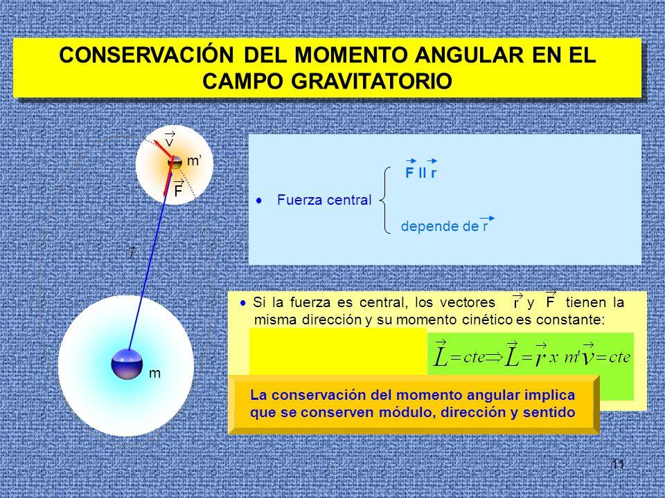 11 CONSERVACIÓN DEL MOMENTO ANGULAR EN EL CAMPO GRAVITATORIO m F II r Fuerza central depende de r m Si la fuerza es central, los vectores y tienen la