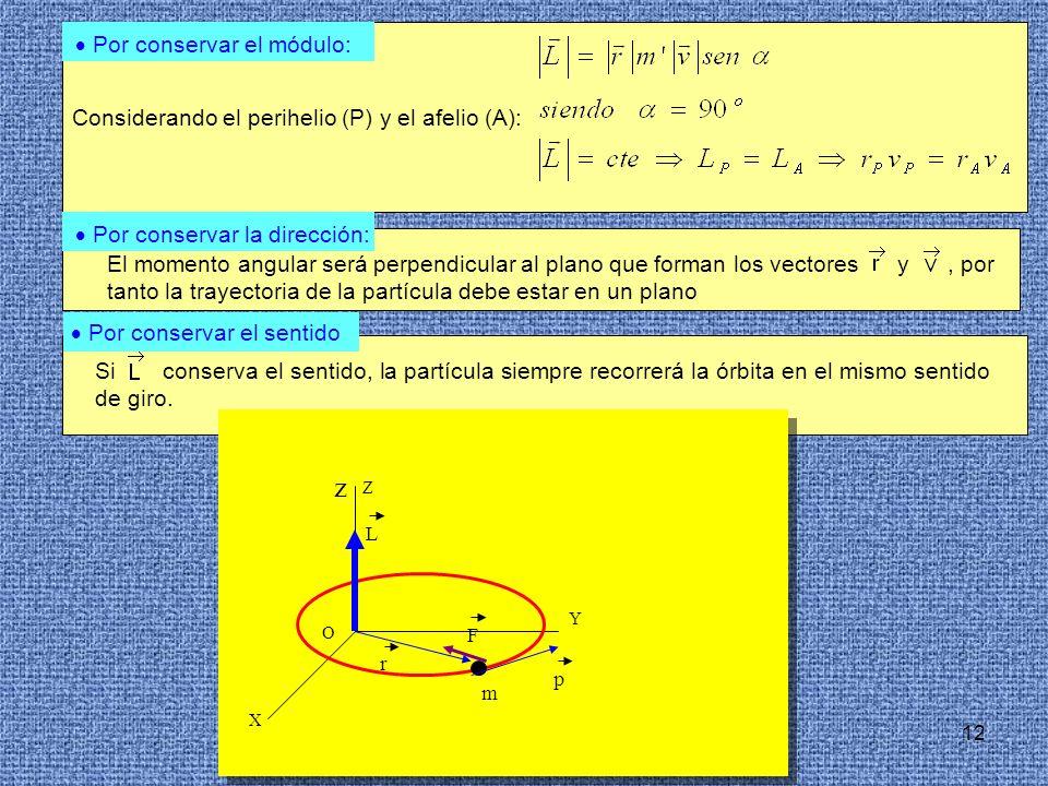 12 El momento angular será perpendicular al plano que forman los vectores y, por tanto la trayectoria de la partícula debe estar en un plano Si conser