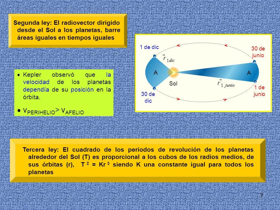 7 1 de dic Sol A A 30 de dic 30 de junio 1 de junio Segunda ley: El radiovector dirigido desde el Sol a los planetas, barre áreas iguales en tiempos i