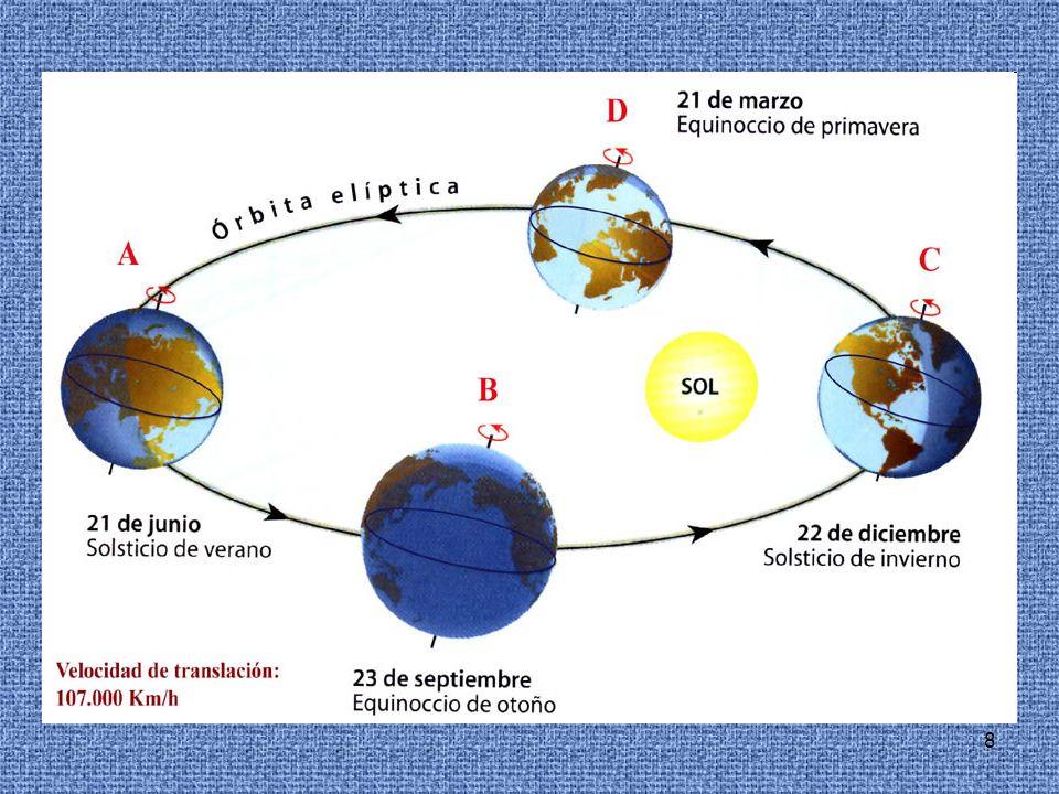 9 NOCIONES ACTUALES SOBRE EL SISTEMA SOLAR -Leyes de Kepler descripción cinemática del movimiento planetario.