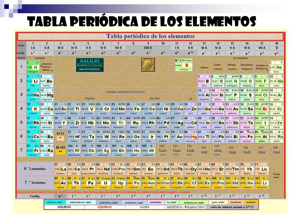 Ley Gay-Lussac (1ª) El volumen de un gas es directamente proporcional a la temperatura absoluta (a presión y cantidad de materia constantes).