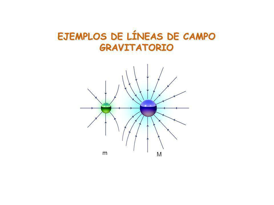 m M EJEMPLOS DE LÍNEAS DE CAMPO GRAVITATORIO