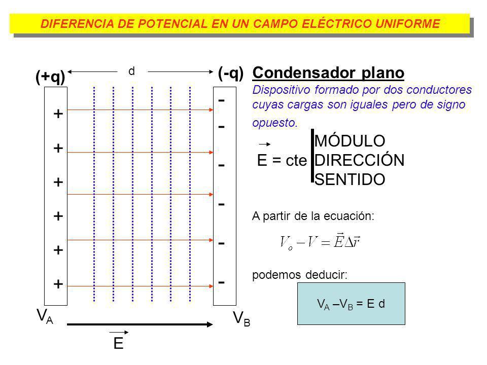 DIFERENCIA DE POTENCIAL EN UN CAMPO ELÉCTRICO UNIFORME ++++++++++++ - ------------ E d VAVA VBVB Condensador plano Dispositivo formado por dos conduct