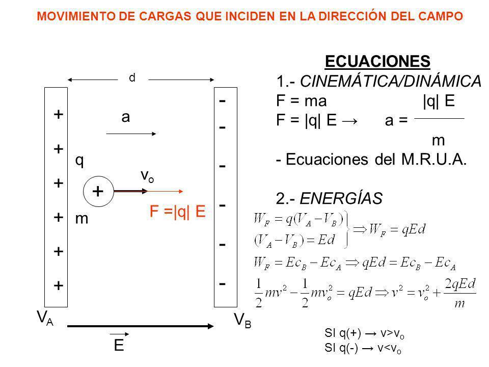 MOVIMIENTO DE CARGAS QUE INCIDEN EN LA DIRECCIÓN DEL CAMPO ++++++++++++ - ------------ E d VAVA VBVB + qmqm vovo F =|q| E ECUACIONES 1.- CINEMÁTICA/DI