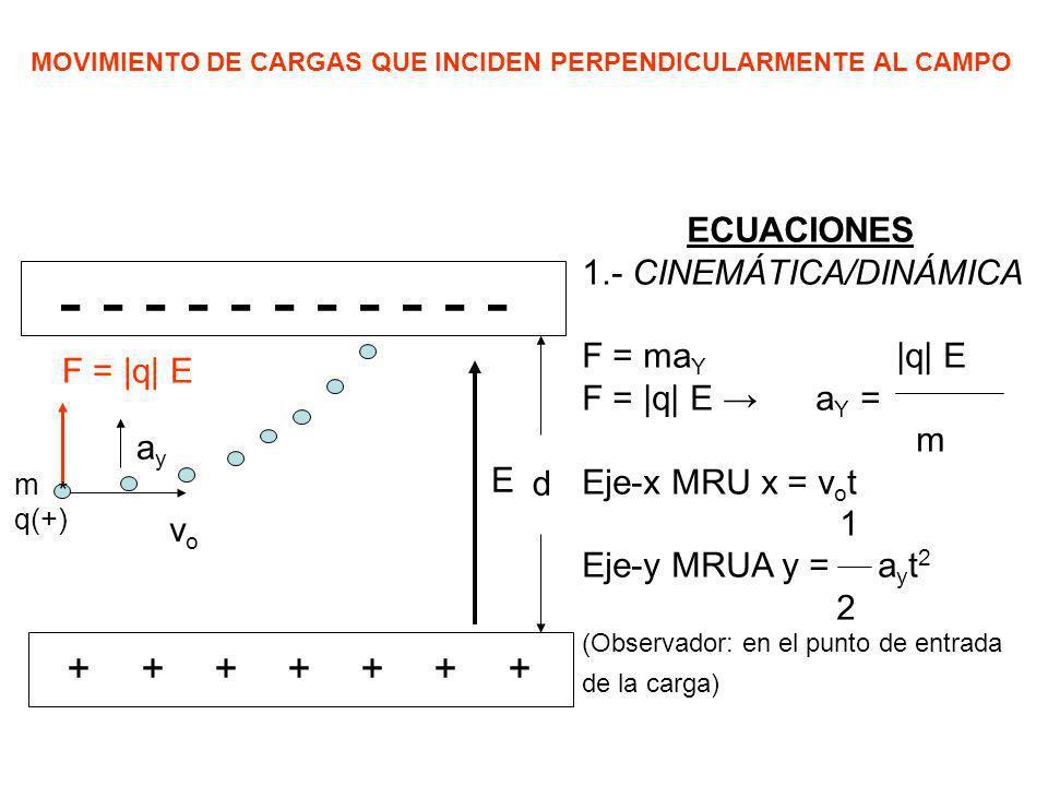 MOVIMIENTO DE CARGAS QUE INCIDEN PERPENDICULARMENTE AL CAMPO ++++++++++++++ ECUACIONES 1.- CINEMÁTICA/DINÁMICA F = ma Y |q| E F = |q| E a Y = m Eje-x
