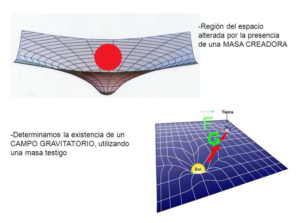 -Región del espacio alterada por la presencia de una MASA CREADORA -Determinamos la existencia de un CAMPO GRAVITATORIO, utilizando una masa testigo F