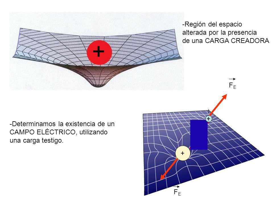 MOVIMIENTO DE CARGAS QUE INCIDEN PERPENDICULARMENTE AL CAMPO ++++++++++++++ ECUACIONES 1.- CINEMÁTICA/DINÁMICA F = ma Y  q  E F =  q  E a Y = m Eje-x MRU x = v o t 1 Eje-y MRUA y = a y t 2 2 (Observador: en el punto de entrada de la carga) - - - - - - - - - - - d E vovo F =  q  E ayay m q(+) *