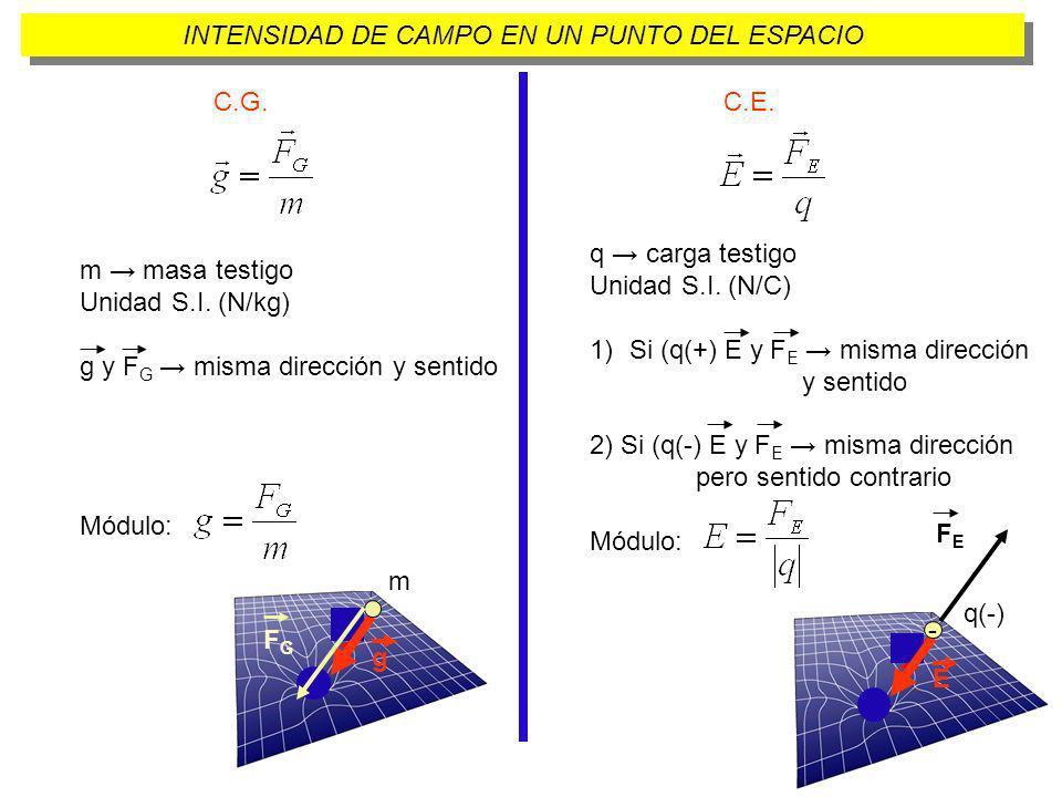 C.G.C.E. M masa creadora del campo r distancia de M al punto g se representa desde el punto.
