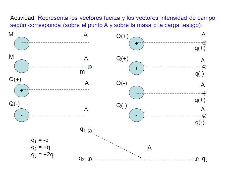 Actividad: Representa los vectores fuerza y los vectores intensidad de campo según corresponda (sobre el punto A y sobre la masa o la carga testigo):