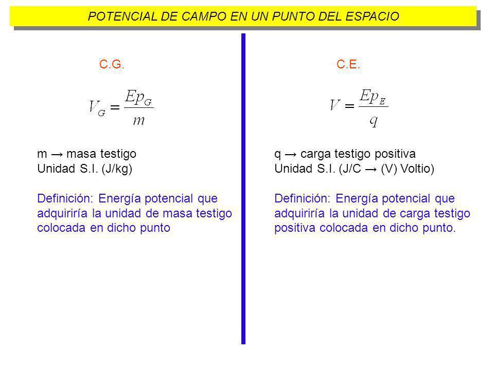 POTENCIAL DE CAMPO EN UN PUNTO DEL ESPACIO C.G. m masa testigo Unidad S.I. (J/kg) Definición: Energía potencial que adquiriría la unidad de masa testi