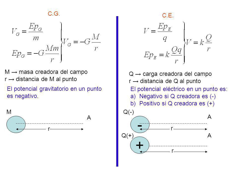 C.G. C.E. M masa creadora del campo r distancia de M al punto A M r Q carga creadora del campo r distancia de Q al punto - A Q(-) r + Q(+) r A El pote