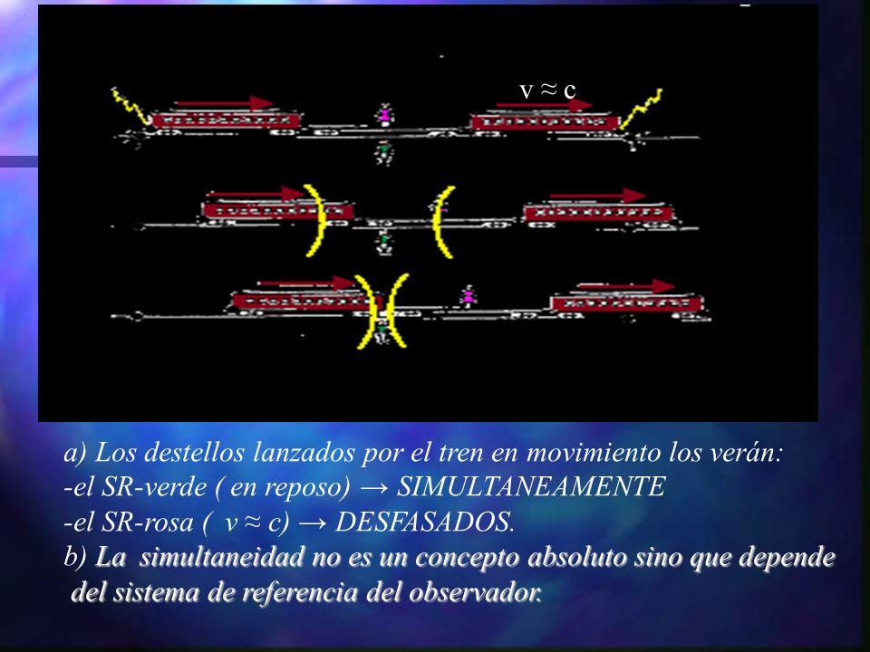 v c a) Los destellos lanzados por el tren en movimiento los verán: -el SR-verde ( en reposo) SIMULTANEAMENTE -el SR-rosa ( v c) DESFASADOS. La simulta