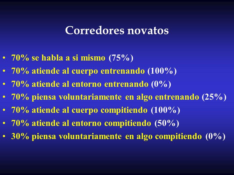 Corredores novatos 70% se habla a si mismo (75%) 70% atiende al cuerpo entrenando (100%) 70% atiende al entorno entrenando (0%) 70% piensa voluntariam