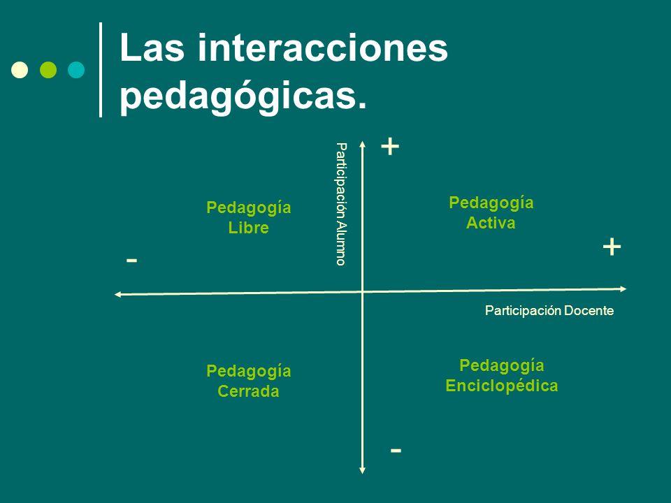 Las interacciones pedagógicas. + + - - Participación Docente Participación Alumno Pedagogía Activa Pedagogía Libre Pedagogía Cerrada Pedagogía Enciclo