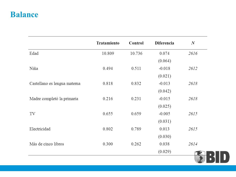 Balance TratamientoControlDiferenciaN Edad10.80910.7360.0742616 (0.064) Niña0.4940.511-0.0182612 (0.021) Castellano es lengua materna0.8180.832-0.0132