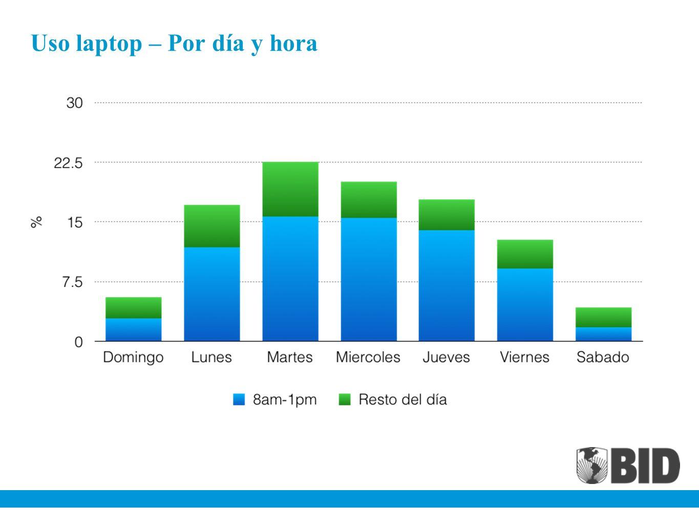 Uso laptop – Por día y hora