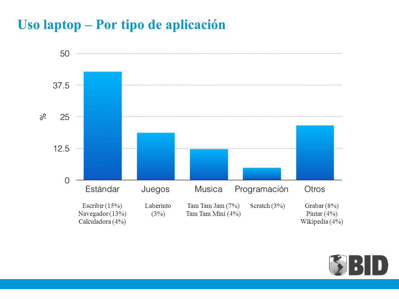 Uso laptop – Por tipo de aplicación Escribir (15%) Navegador (13%) Calculadora (4%) Laberinto (3%) Tam Tam Jam (7%) Tam Tam Mini (4%) Scratch (3%)Grab