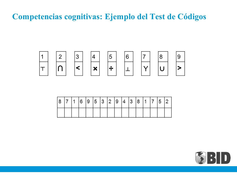 Competencias cognitivas: Ejemplo del Test de Códigos 1 23456789 < × ÷ Y > 8716953294381752