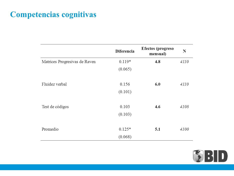 Competencias cognitivas Diferencia Efectos (progreso mensual) N Matrices Progresivas de Raven0.119*4.84110 (0.065) Fluidez verbal0.1566.04110 (0.101)