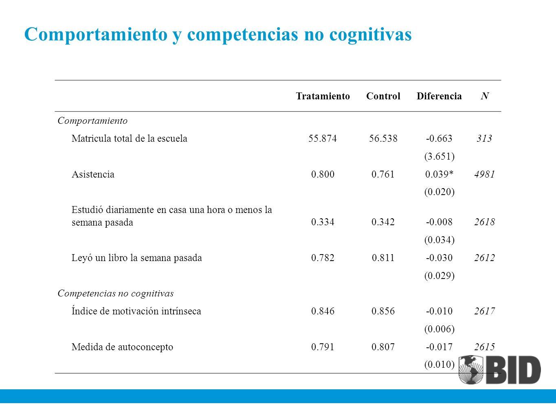 Comportamiento y competencias no cognitivas TratamientoControlDiferenciaN Comportamiento Matricula total de la escuela55.87456.538-0.663313 (3.651) As