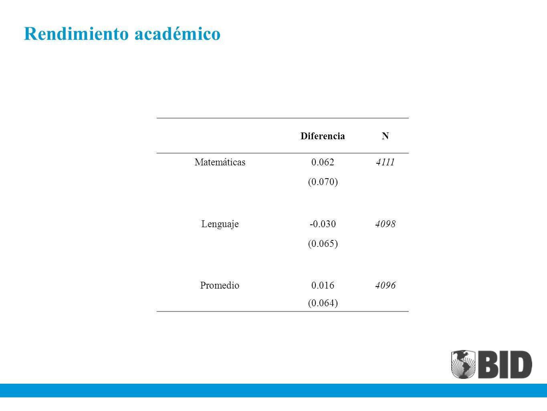 Rendimiento académico DiferenciaN Matemáticas0.0624111 (0.070) Lenguaje-0.0304098 (0.065) Promedio0.0164096 (0.064)