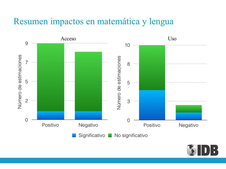 Resumen impactos en matemática y lengua AccesoUso