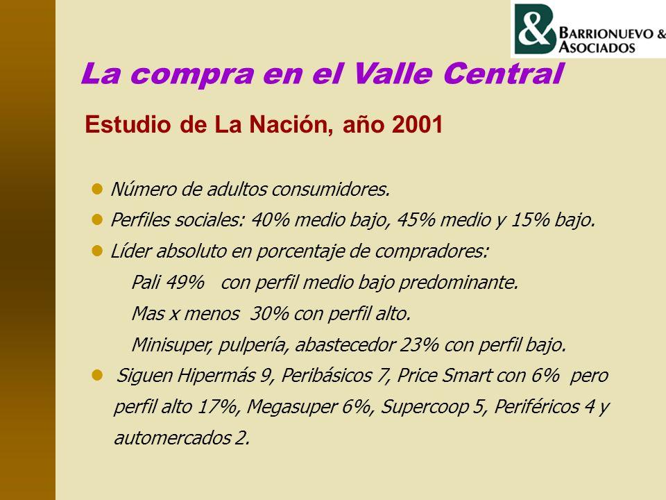 La compra en el Valle Central Estudio de La Nación, año 2001 l Número de adultos consumidores. l Perfiles sociales: 40% medio bajo, 45% medio y 15% ba