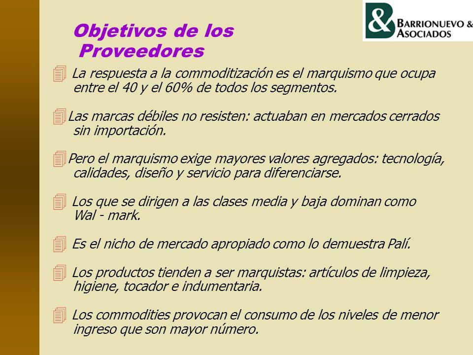 Objetivos de los Proveedores 4 La respuesta a la commoditización es el marquismo que ocupa entre el 40 y el 60% de todos los segmentos. 4 Las marcas d