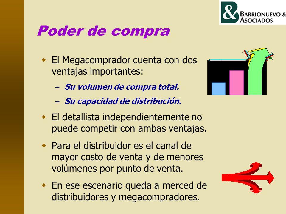 Poder de compra El Megacomprador cuenta con dos ventajas importantes: – Su volumen de compra total. – Su capacidad de distribución. El detallista inde