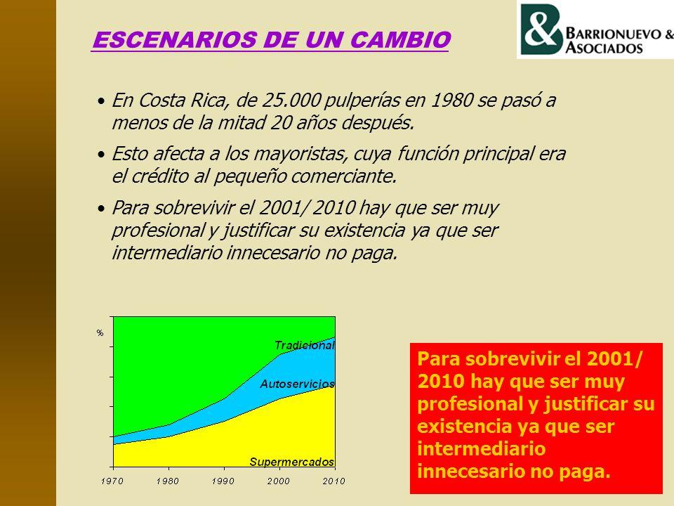 ESCENARIOS DE UN CAMBIO En Costa Rica, de 25.000 pulperías en 1980 se pasó a menos de la mitad 20 años después. Esto afecta a los mayoristas, cuya fun